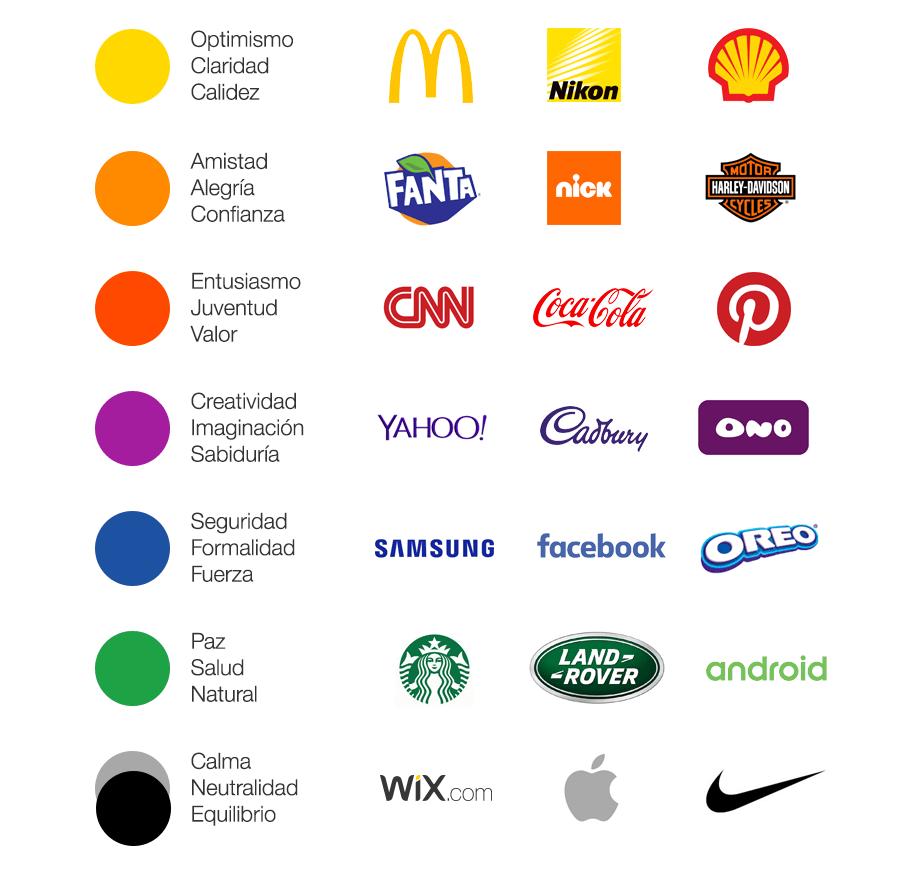 Branding Cómo Reaccionan Sus Clientes A Los Colores De Su Marca